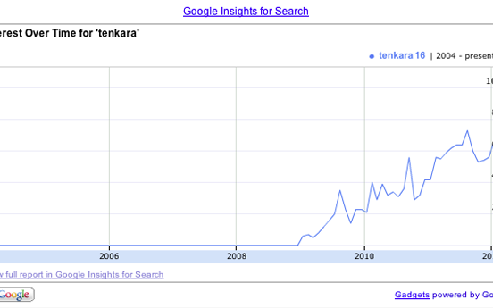 Tenkara Popularity in search