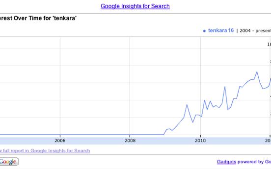 Tenkara Popularity in search
