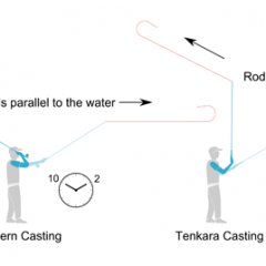 Western vs. Tenkara Casting:  Different Strokes