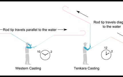western vs. tenkara fly casting