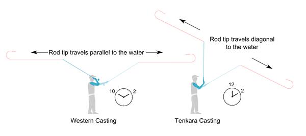 Western vs tenkara casting different strokes tenkara talk for Fly fishing casting techniques