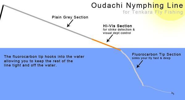Oudachi Tenkara Line