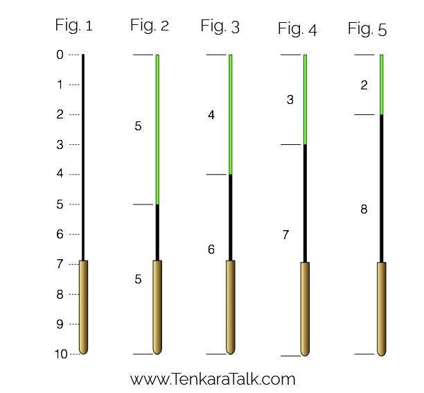Tenkara Rod Flex Numbers